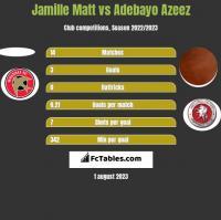 Jamille Matt vs Adebayo Azeez h2h player stats