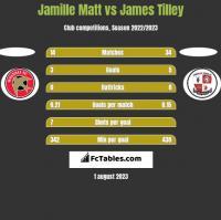 Jamille Matt vs James Tilley h2h player stats