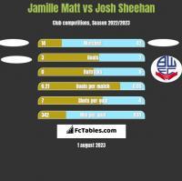 Jamille Matt vs Josh Sheehan h2h player stats