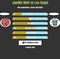 Jamille Matt vs Lee Angol h2h player stats
