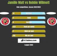 Jamille Matt vs Robbie Willmott h2h player stats