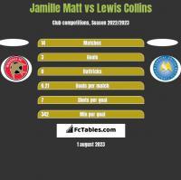 Jamille Matt vs Lewis Collins h2h player stats