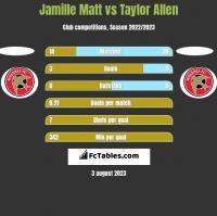 Jamille Matt vs Taylor Allen h2h player stats