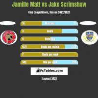 Jamille Matt vs Jake Scrimshaw h2h player stats