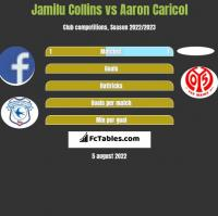 Jamilu Collins vs Aaron Caricol h2h player stats