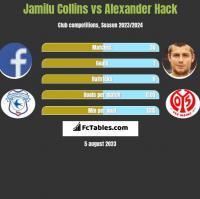 Jamilu Collins vs Alexander Hack h2h player stats