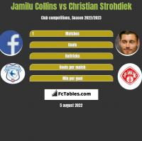 Jamilu Collins vs Christian Strohdiek h2h player stats