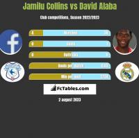 Jamilu Collins vs David Alaba h2h player stats