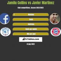 Jamilu Collins vs Javier Martinez h2h player stats