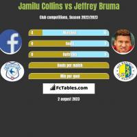 Jamilu Collins vs Jeffrey Bruma h2h player stats