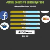 Jamilu Collins vs Julian Ryerson h2h player stats