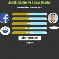 Jamilu Collins vs Lukas Boeder h2h player stats