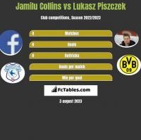 Jamilu Collins vs Łukasz Piszczek h2h player stats