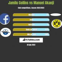 Jamilu Collins vs Manuel Akanji h2h player stats