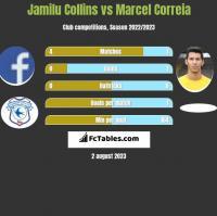 Jamilu Collins vs Marcel Correia h2h player stats
