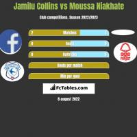 Jamilu Collins vs Moussa Niakhate h2h player stats