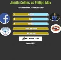 Jamilu Collins vs Philipp Max h2h player stats