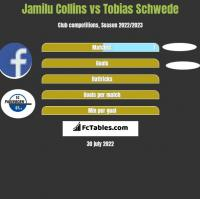 Jamilu Collins vs Tobias Schwede h2h player stats