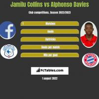 Jamilu Collins vs Alphonso Davies h2h player stats