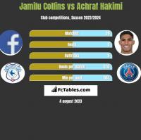 Jamilu Collins vs Achraf Hakimi h2h player stats