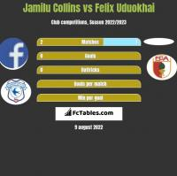 Jamilu Collins vs Felix Uduokhai h2h player stats