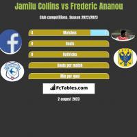Jamilu Collins vs Frederic Ananou h2h player stats