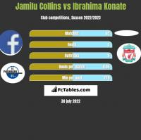Jamilu Collins vs Ibrahima Konate h2h player stats
