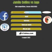 Jamilu Collins vs Iago h2h player stats