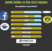 Jamilu Collins vs Dan-Axel Zagadou h2h player stats