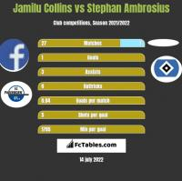 Jamilu Collins vs Stephan Ambrosius h2h player stats