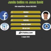 Jamilu Collins vs Jonas David h2h player stats