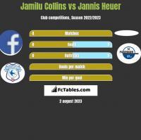 Jamilu Collins vs Jannis Heuer h2h player stats