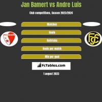 Jan Bamert vs Andre Luis h2h player stats