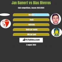 Jan Bamert vs Blas Riveros h2h player stats
