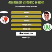 Jan Bamert vs Cedric Zesiger h2h player stats