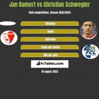 Jan Bamert vs Christian Schwegler h2h player stats
