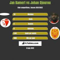Jan Bamert vs Johan Djourou h2h player stats