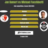 Jan Bamert vs Mickael Facchinetti h2h player stats