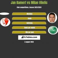Jan Bamert vs Milan Vilotic h2h player stats