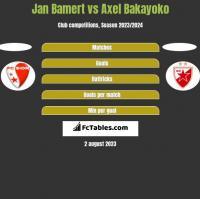 Jan Bamert vs Axel Bakayoko h2h player stats