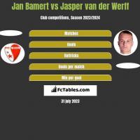 Jan Bamert vs Jasper van der Werff h2h player stats