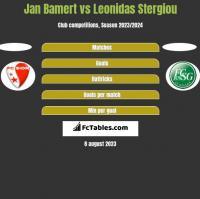 Jan Bamert vs Leonidas Stergiou h2h player stats