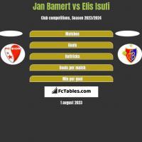 Jan Bamert vs Elis Isufi h2h player stats