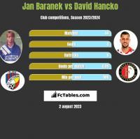Jan Baranek vs David Hancko h2h player stats