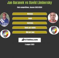 Jan Baranek vs David Limbersky h2h player stats
