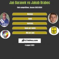 Jan Baranek vs Jakub Brabec h2h player stats