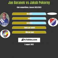 Jan Baranek vs Jakub Pokorny h2h player stats