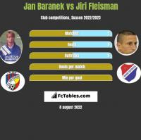 Jan Baranek vs Jiri Fleisman h2h player stats