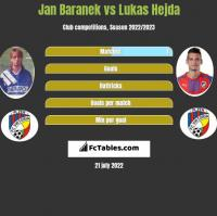 Jan Baranek vs Lukas Hejda h2h player stats