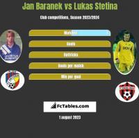 Jan Baranek vs Lukas Stetina h2h player stats
